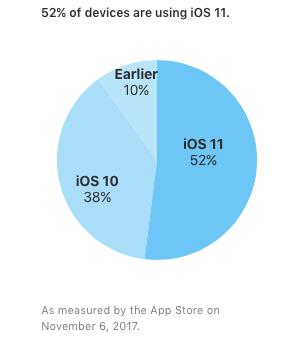 iOS 11 установлена на 52% мобильных устройств Apple