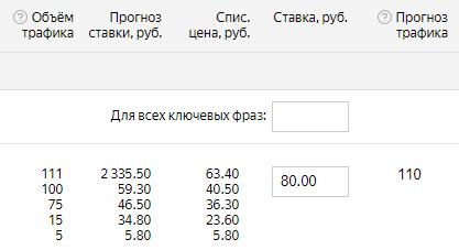 Что новейшего, Яндекс.Директ?| SEO кейсы: социалки, реклама, инструкция