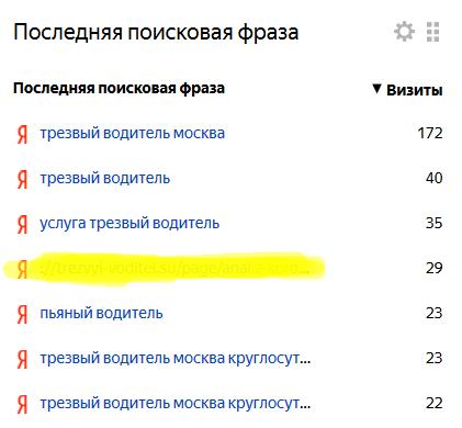 Не чрезвычайно успешный кейс продвижения сайта по услуге «Трезвый водитель» в Москве | SEO кейсы: социалки, реклама, инструкция
