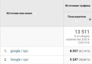 ТОП 6 обстоятельств некорректной статистики в Google Analytics   SEO кейсы: социалки, реклама, инструкция