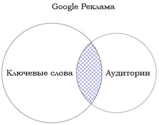 Как настроить ремаркетинг в Яндекс.Директе | SEO кейсы: социалки, реклама, инструкция
