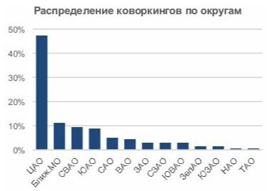 Кейс: как на 22% понизить стоимость заявки для знаменитой сети кабинетов и коворкингов в Москве | Статьи SEOnews